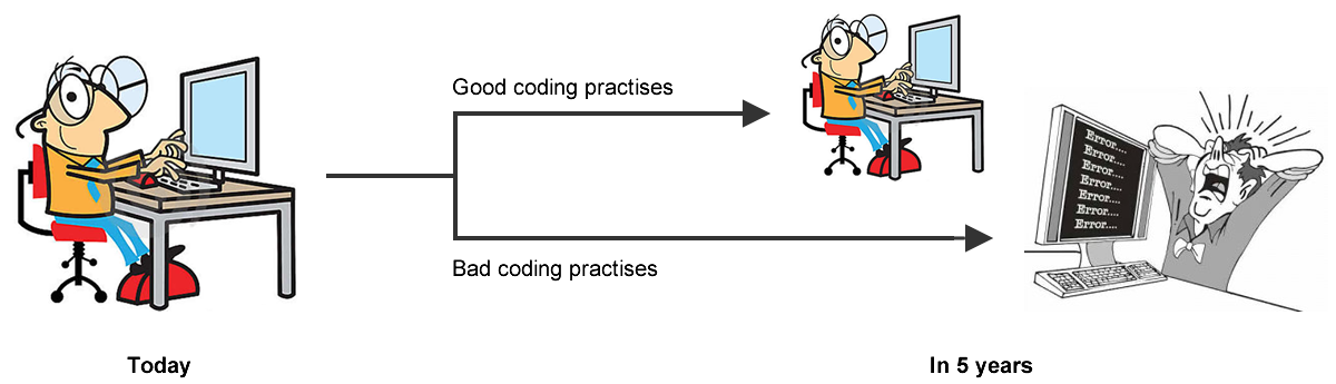Good versus bad coding practises