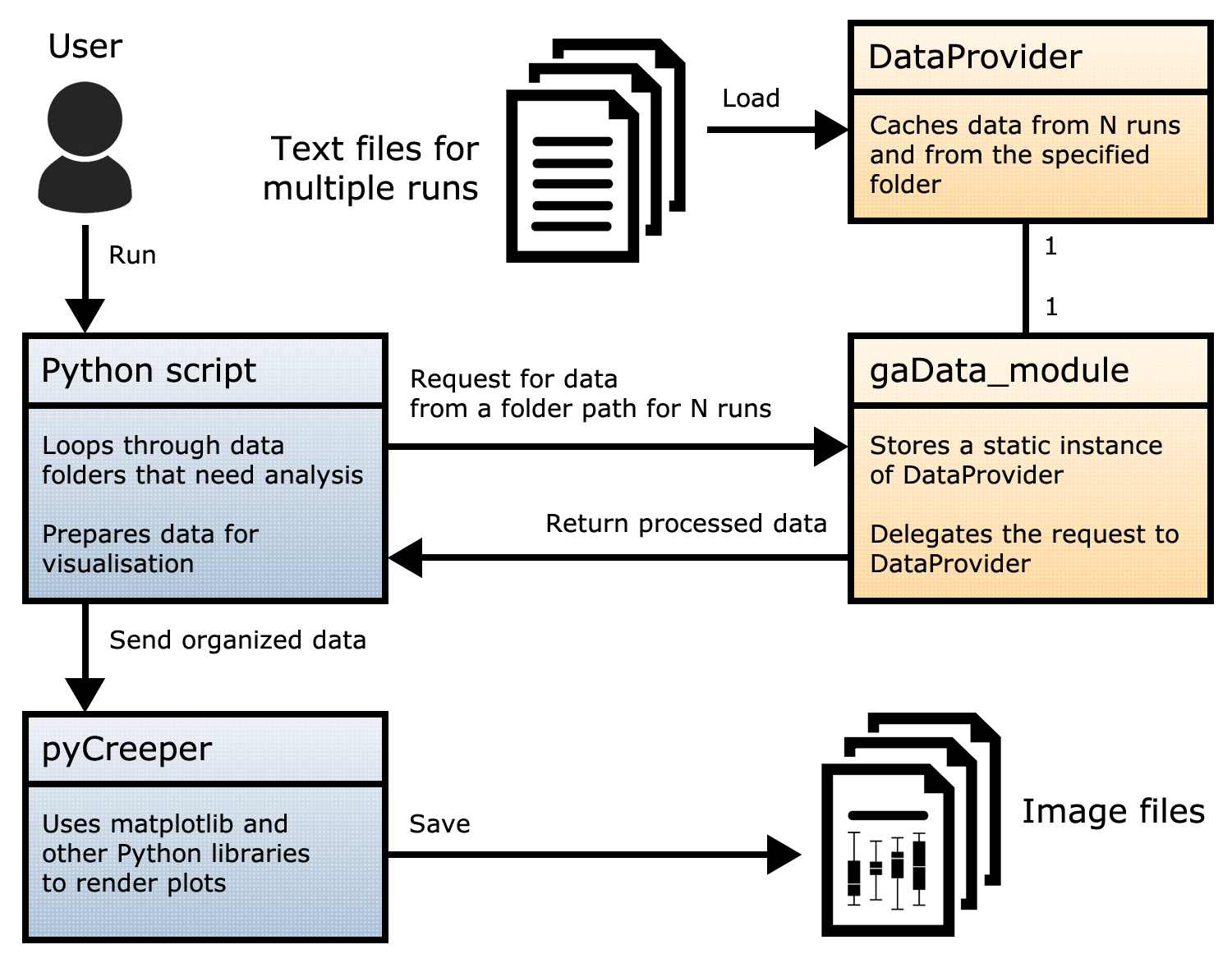 A schematic representation of the data analysis code