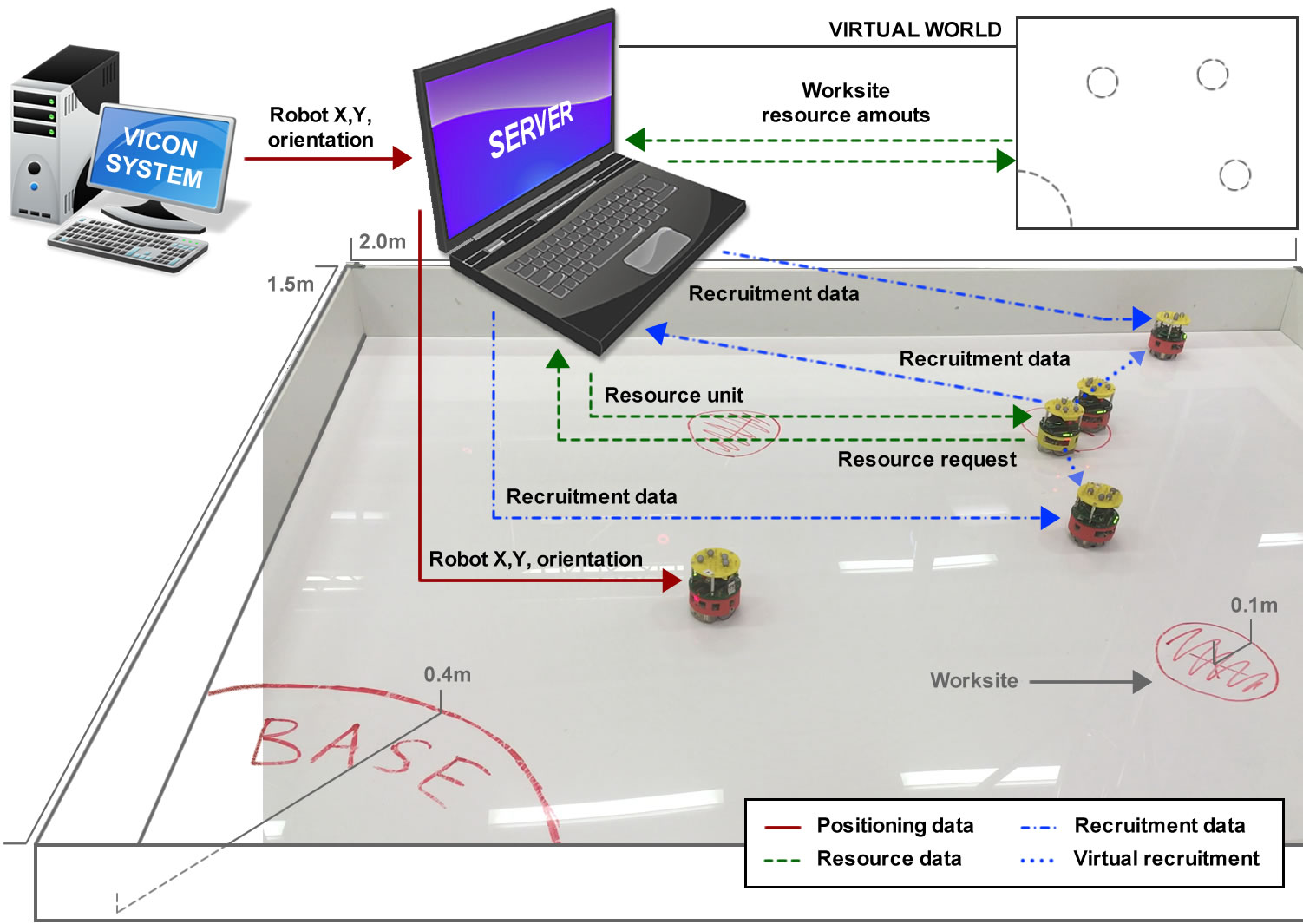 Experimental setup with e-puck robots and the VICON system