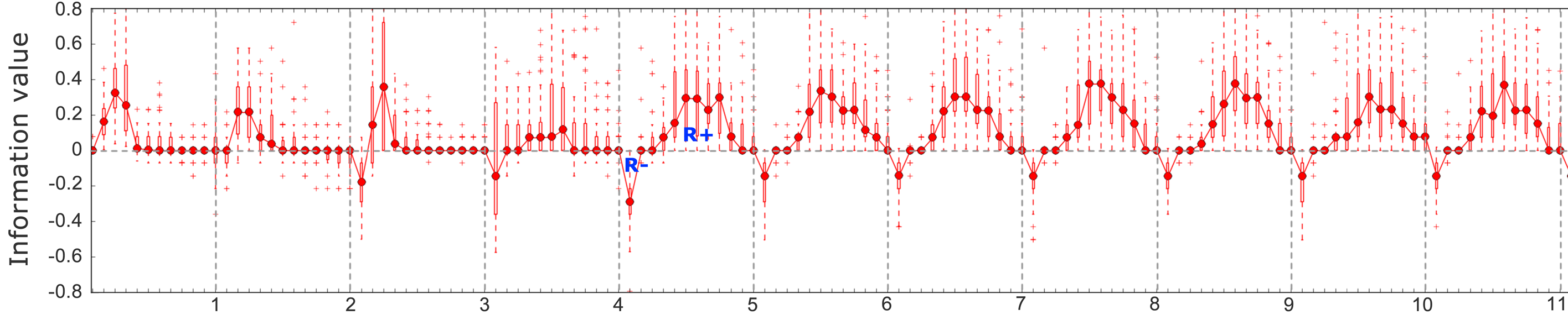 Information flow time series of a foraging robot swarm